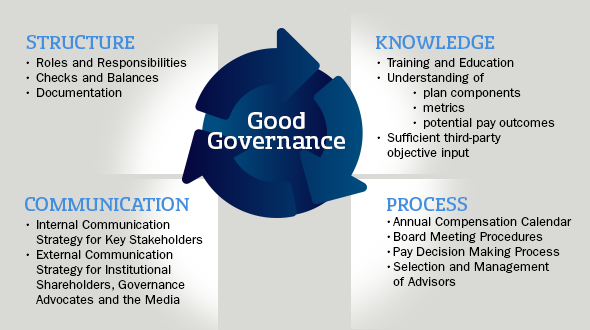 institutional shareholder service vs governance metrics international This study empirically examined the impact of corporate governance on employment relations outcomes utilizing a comprehensive data set drawn from 214 korean firms the study contrasted the stakeholder and shareholder perspectives of corporate governance in investigating the impact of corporate governance on employment relations outcomes.
