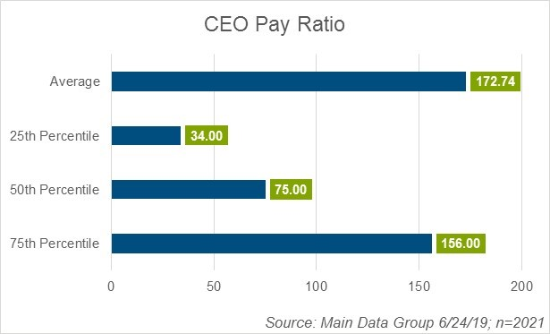 ceo-pay-ratio-chart-6-24-2019