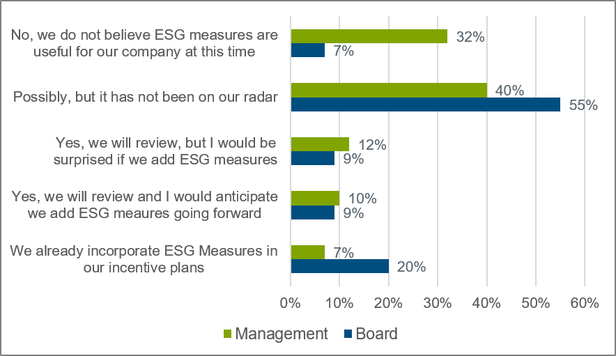 esg-quick-poll-results-chart