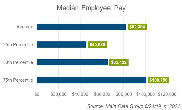 median-employee-pay-chart-6-24-2019