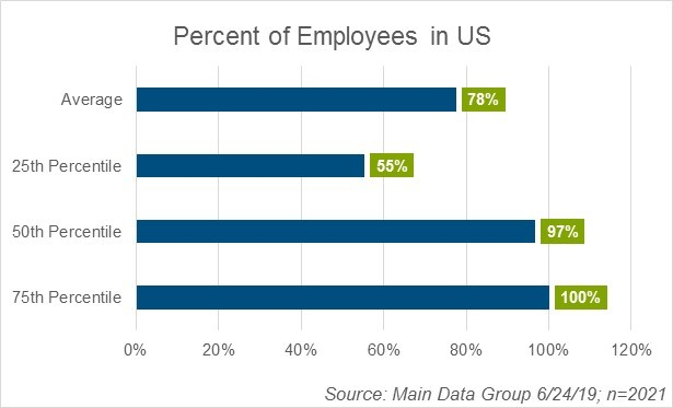 percentage-of-us-based-employees-chart-6-24-19