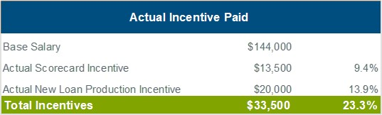 actual-incentive-paid-chart