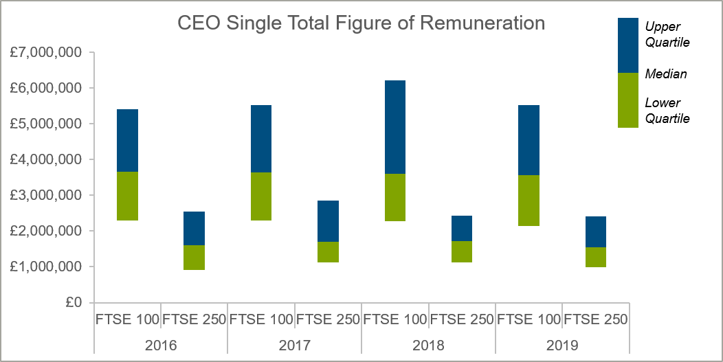 ceo-single-total-figure-of-remuneration-chart