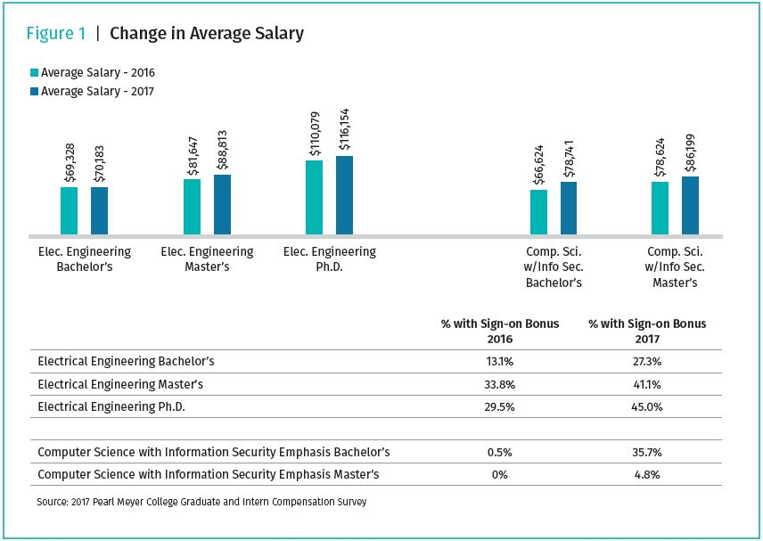 chart-of-change-in-average-salary