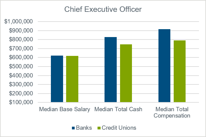 chart-for-chief-executive-officer-data-banks-versus-credit-unions