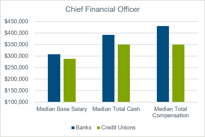 chart-for-chief-financial-officer-data-banks-versus-credit-unions