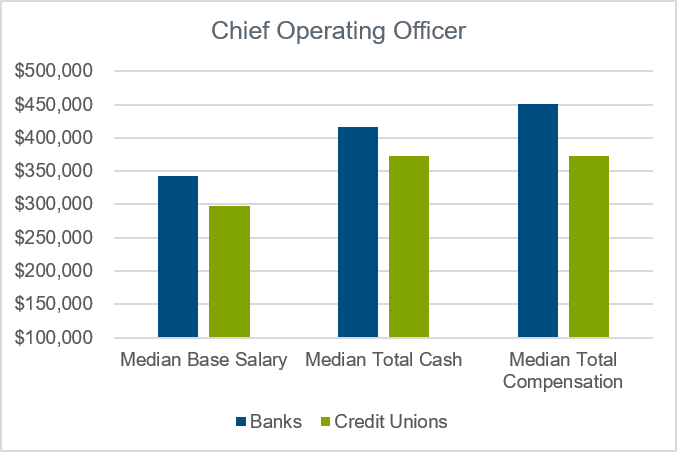 chart-for-chief-operating-officer-data-banks-versus-credit-unions