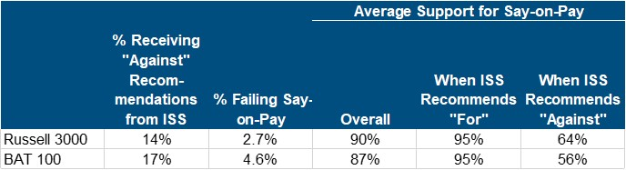 chart-iss-bay-area-pay-practices