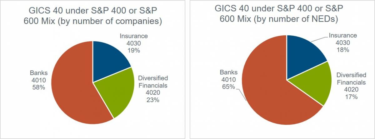 data-chart-for-gics-40-under-sp400-or-sp600-mix-by-number-of-companies-and-neds