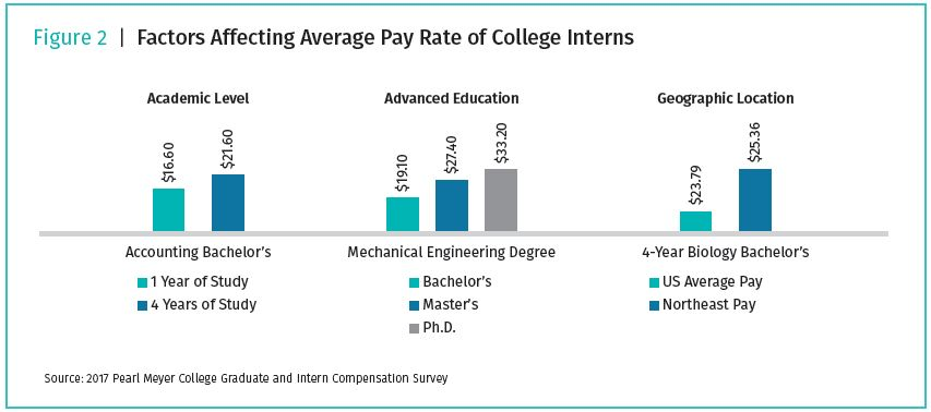chart-of-factors-affecting-average-pay-rate-of-college-interns