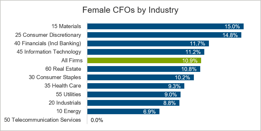 female-cfos-by-industry-chart