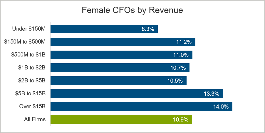 female-cfos-by-revenue-chart