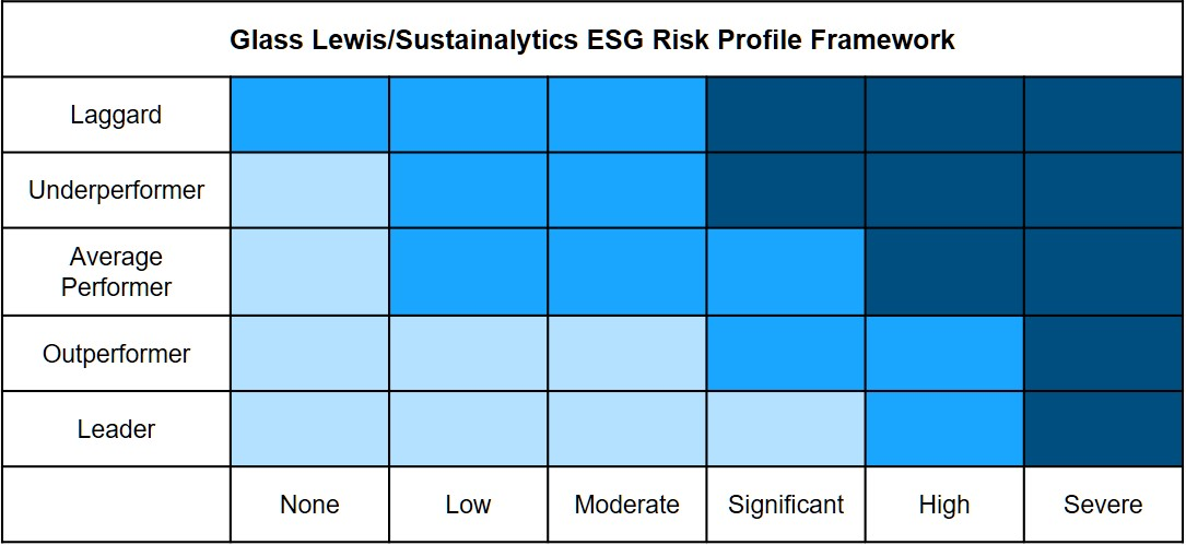 glass-lewis-risk-model-chart
