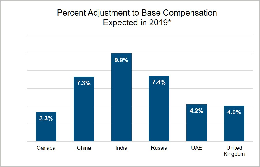 global-percent-adjustment-to-base-compensation-chart
