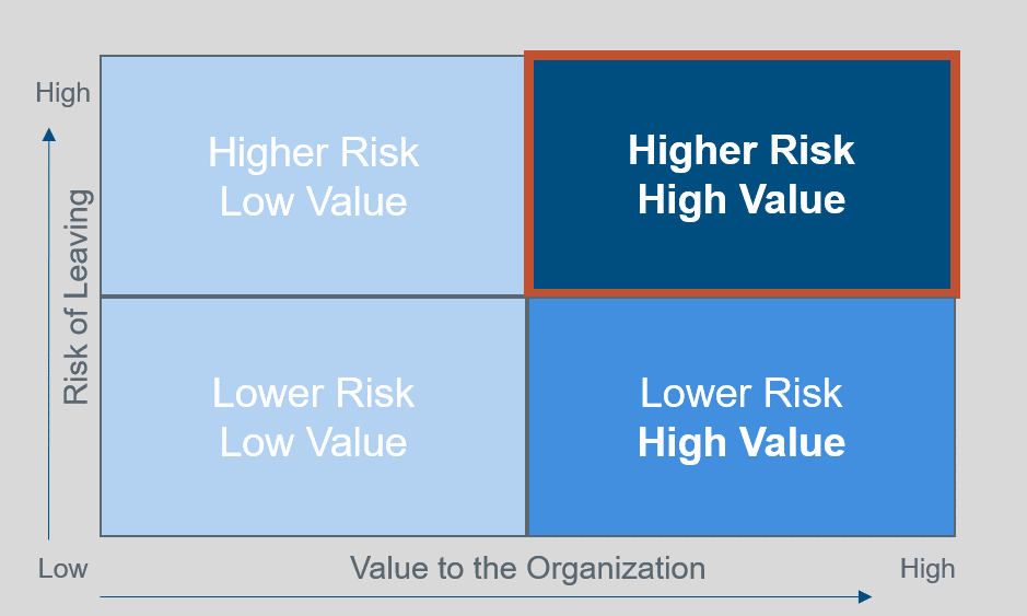 high-value-high-risk-matrix