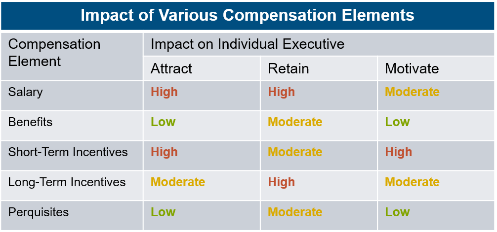 impact-of-various-compensation-elements-chart