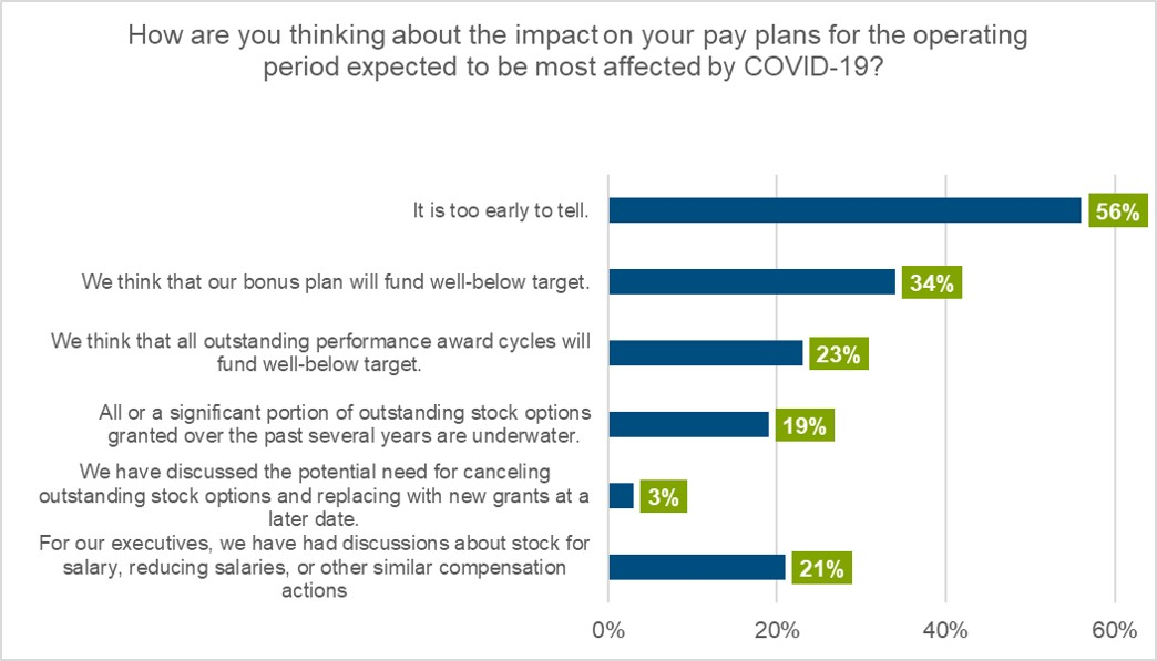 impact-on-pay-plans-interim-survey-results-chart