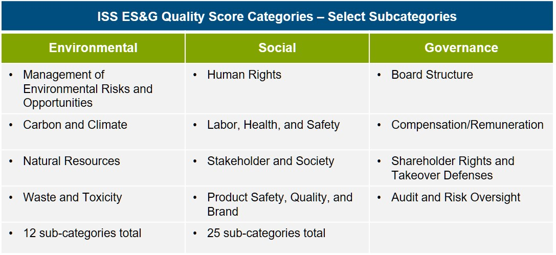 iss-esg-quality-score-table