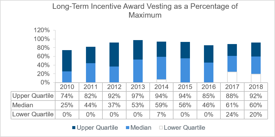 long-term-incentive-award-as-a-percentage-of-maximum-chart