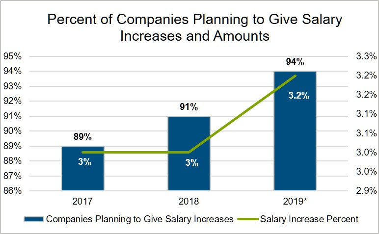 percent-of-companies-planning-salary-increases-and-amounts-chart