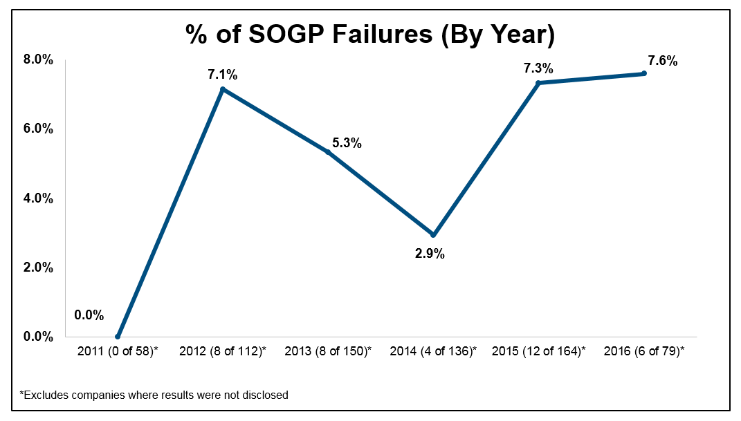 Percentage of SOGP Failures