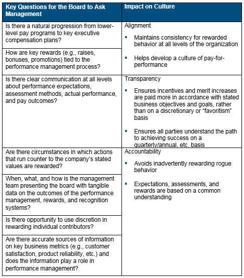 performance management rewards and recognition systems chart