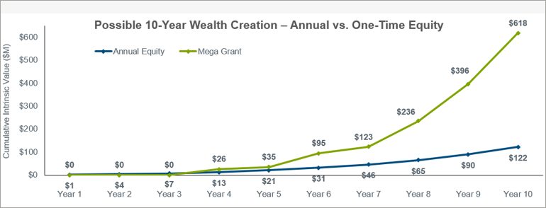 possible-ten-year-wealth-creation-annual-versus-one-time-equity-chart