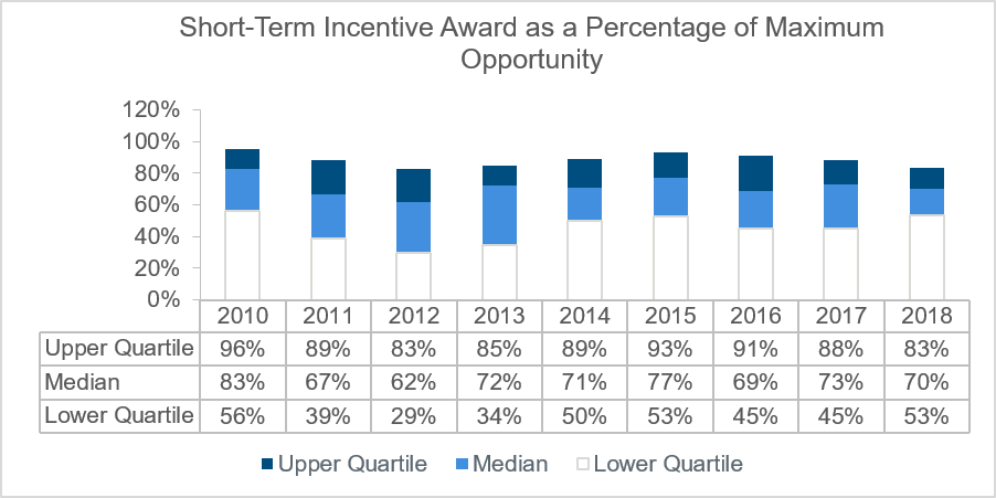 short-term-incentive-award-as-a-percentage-of-maximum-opportunity-chart