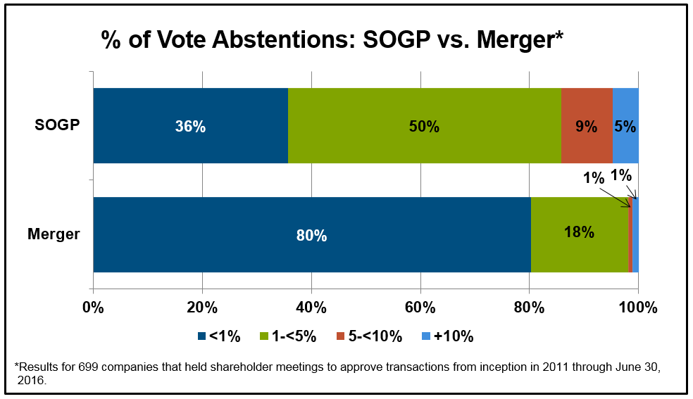 Percent of Vote Abstentions: SOGP vs Merger