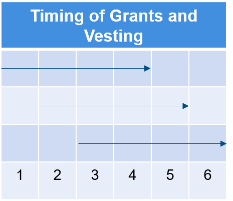 timing-of-grants-and-vesting