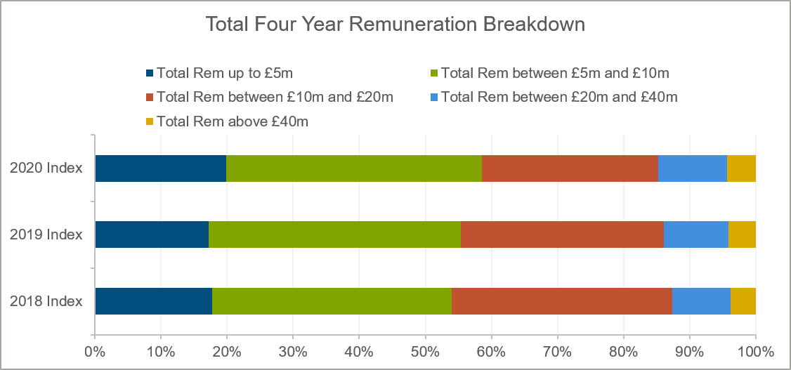 total-four-year-remuneration-breakdown-chart