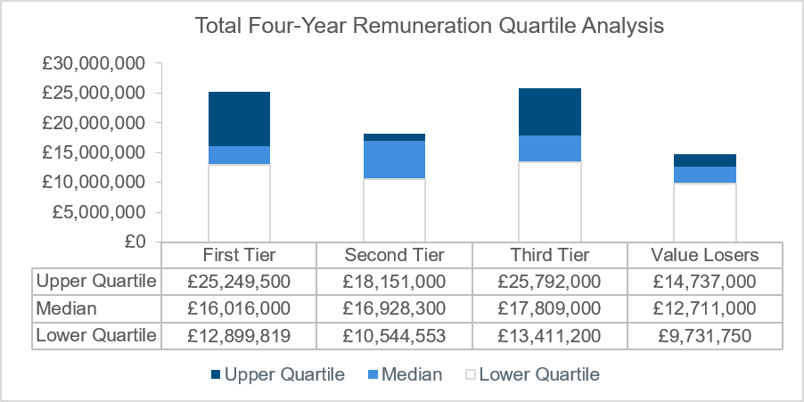 total-four-year-remuneration-quartile-analysis-chart