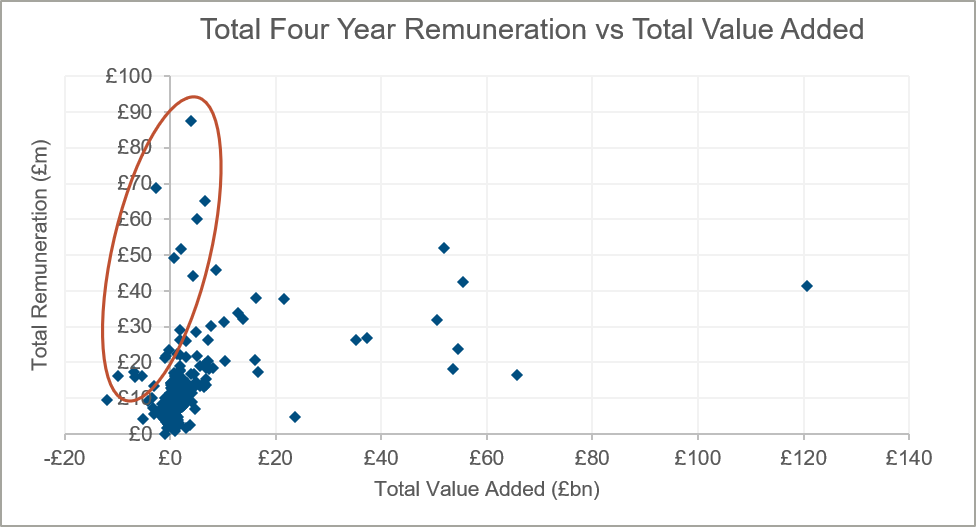 total-four-year-remuneration-versus-total-value-added-chart