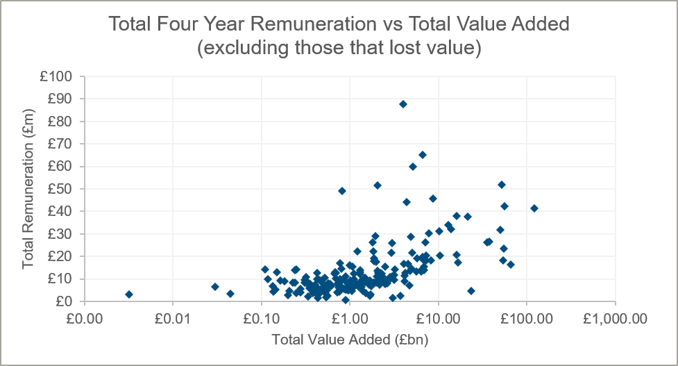 total-four-year-remuneration-versus-total-value-added-excluding-those-that-lost-value-chart