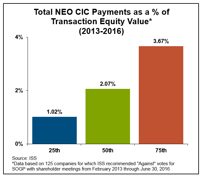 Total NEO CIC Payments