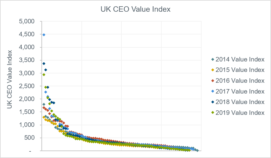 uk-ceo-value-index-chart-2014-to-2019