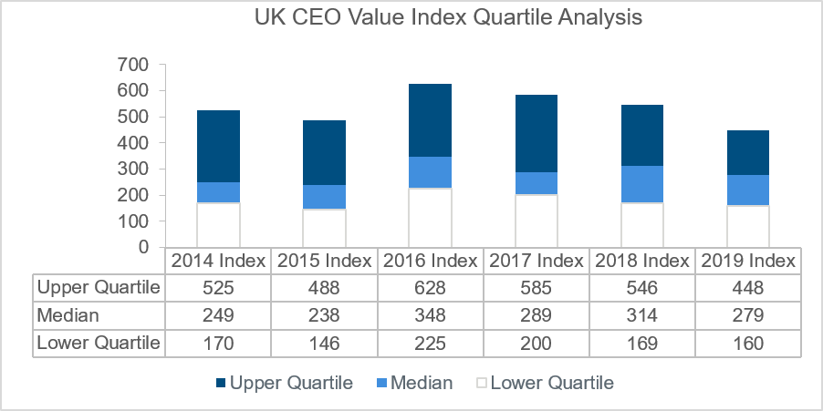 uk-ceo-value-index-quartile-analysis-chart