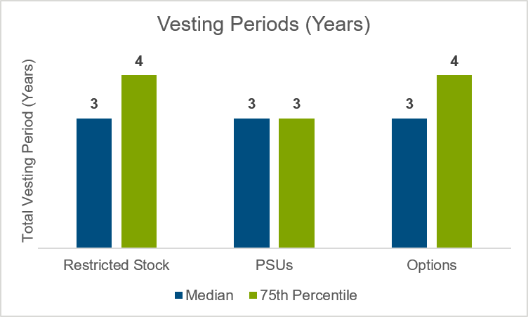 years-vesting-periods-for-rsus-psus-and-options-chart