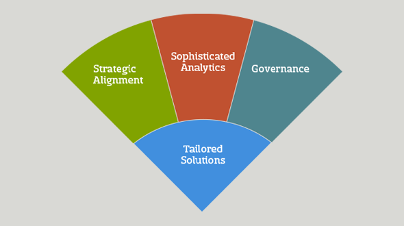 complete-tailored-solutions-chart-with-governance
