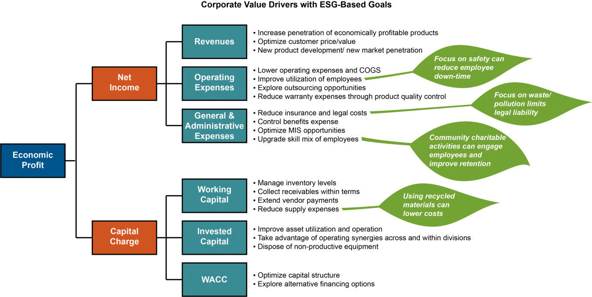 corporate value driver illustration with esg-based goals