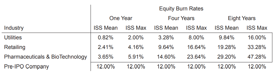 Equity Burn Rates Chart
