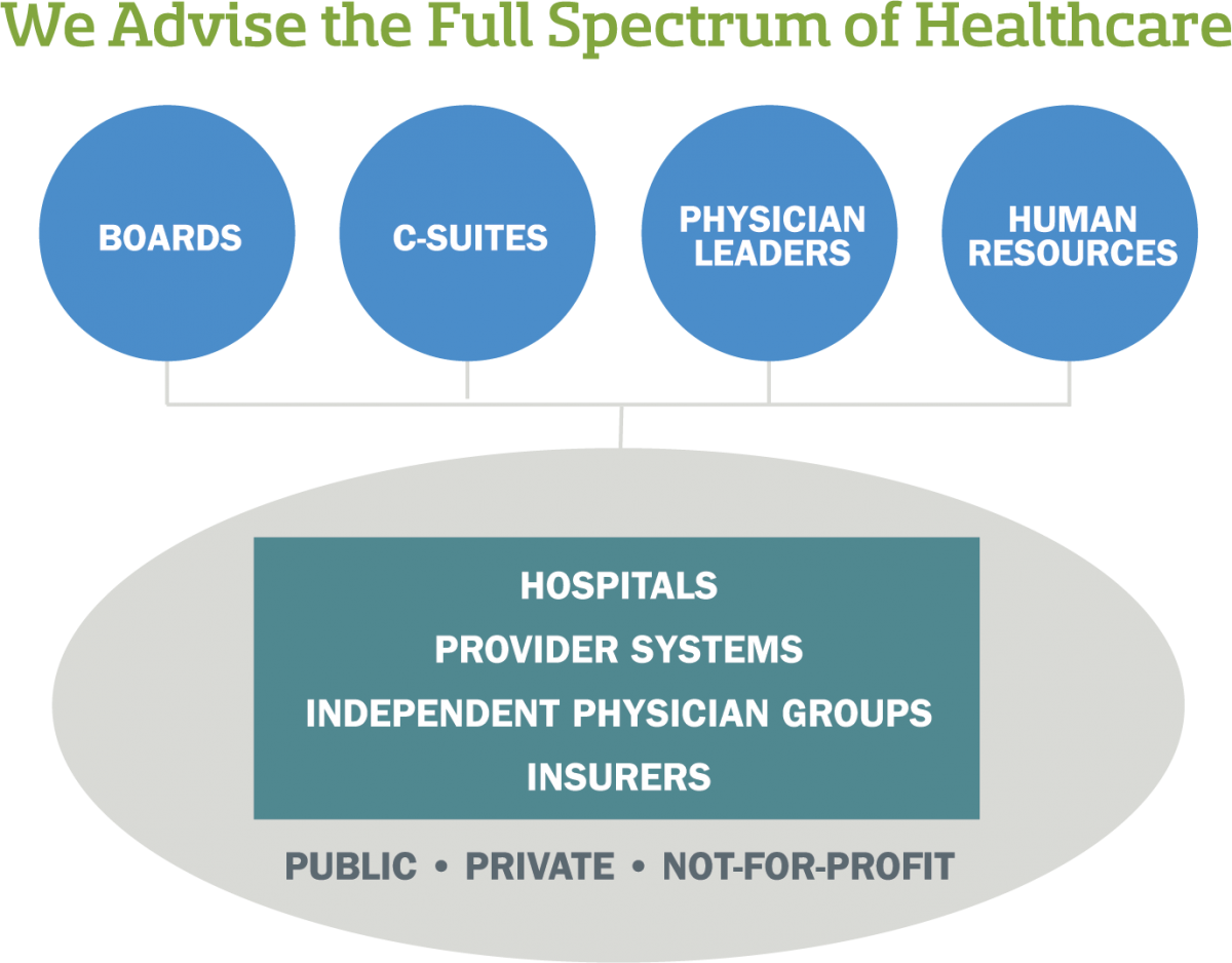 we-advise-the-full-spectrum-of-healthcare-graphic
