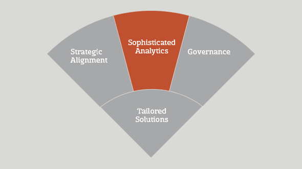 triangle-chart-with-sophisticated-analytics-highlighted
